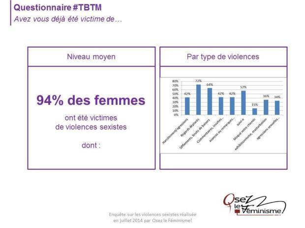 94% women already faced sexist violence