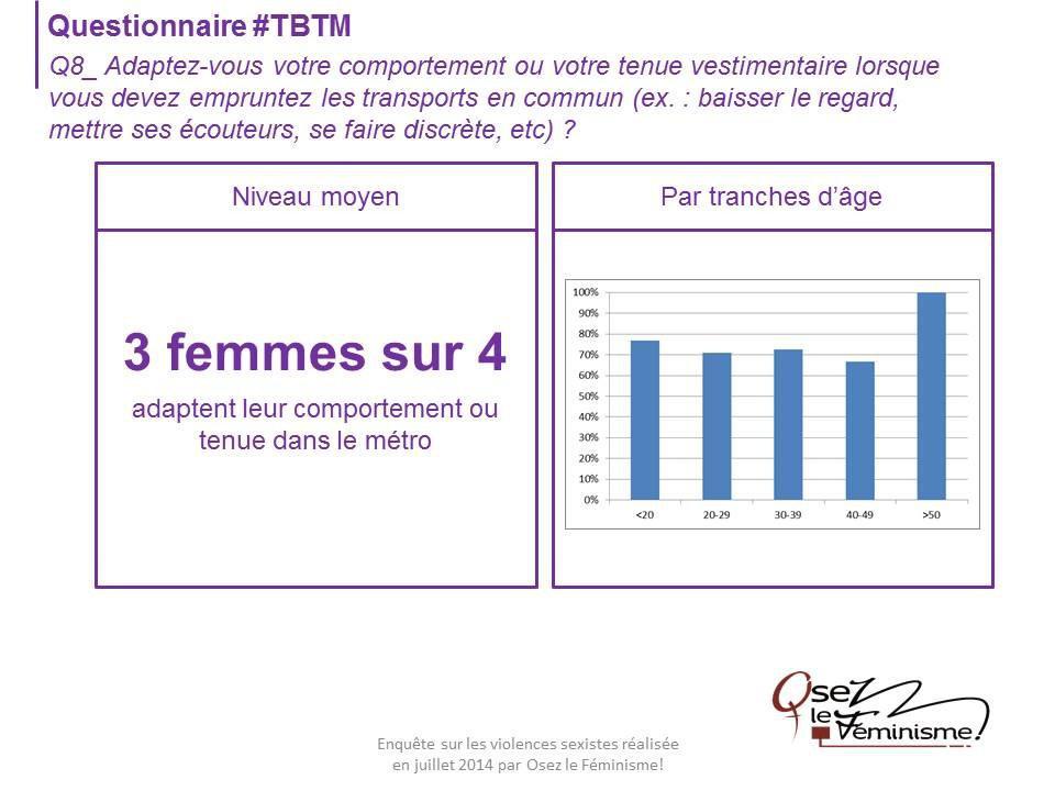75% Women are adapting their behaviours when taking public transportation.