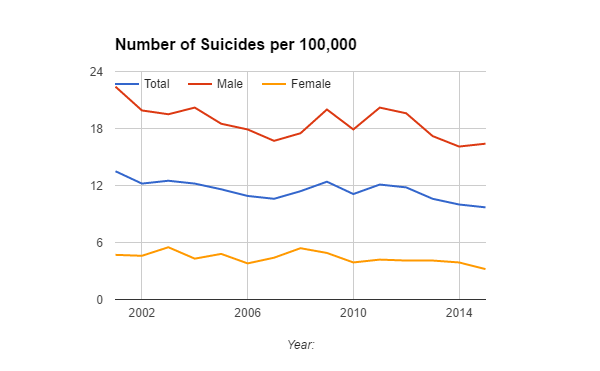 number-of-suicides