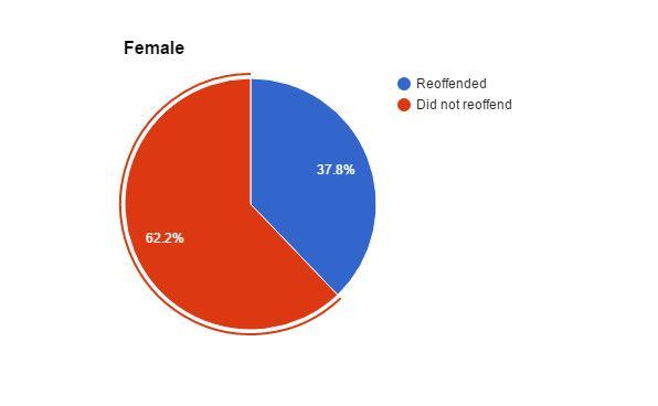 female-reoffending-graph-1