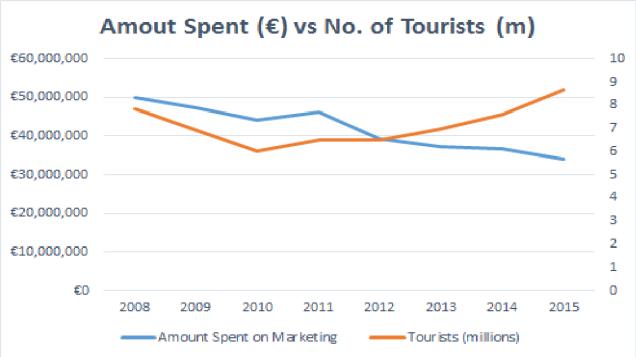 marketing-ireland-chart
