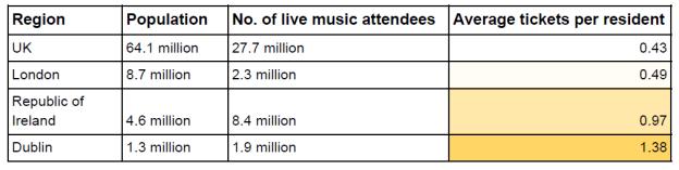 concerts-chart