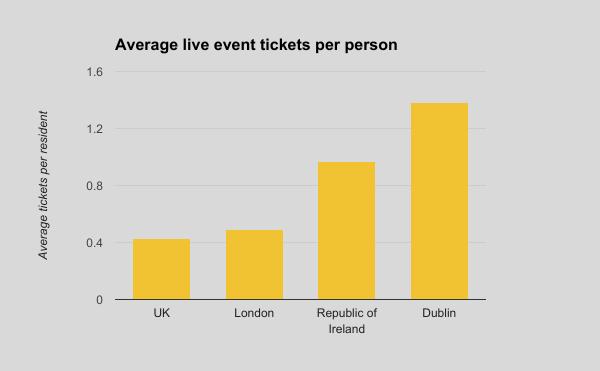 concerts-chart_2