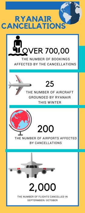 Ryanair figures