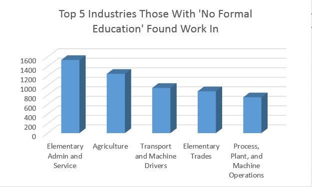 Top 5 Industries Chart