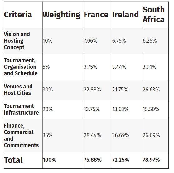 world cup criteria