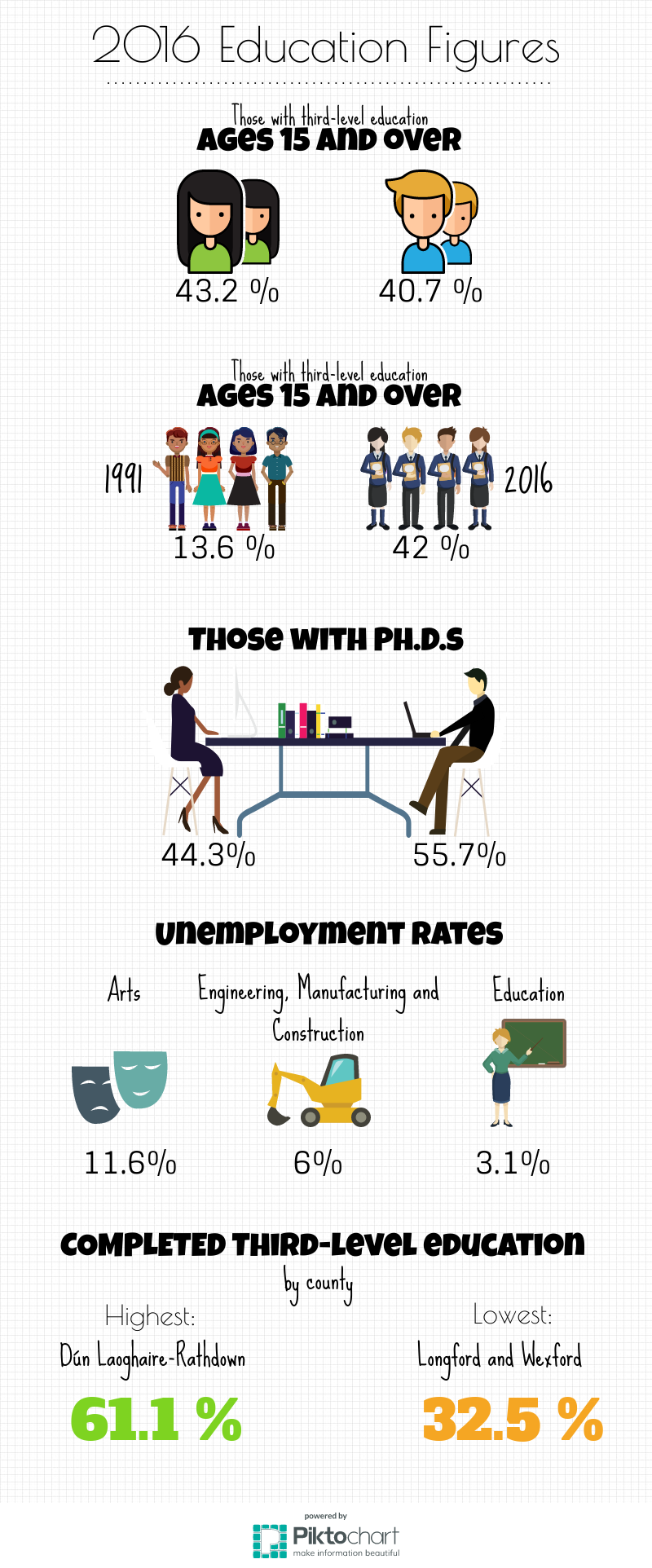 Hajar Infographic Education.png